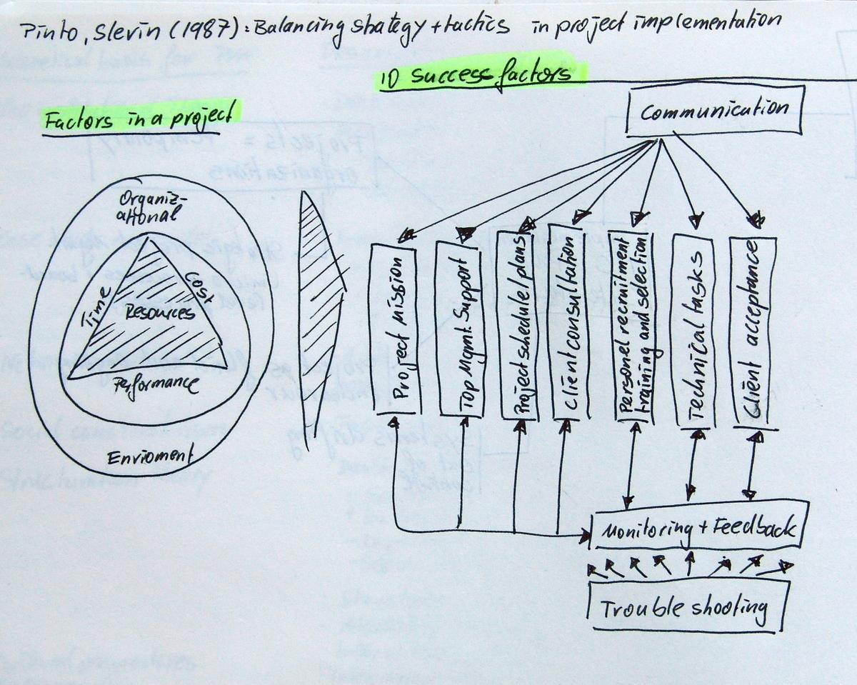 Balancing Strategy and Tactics