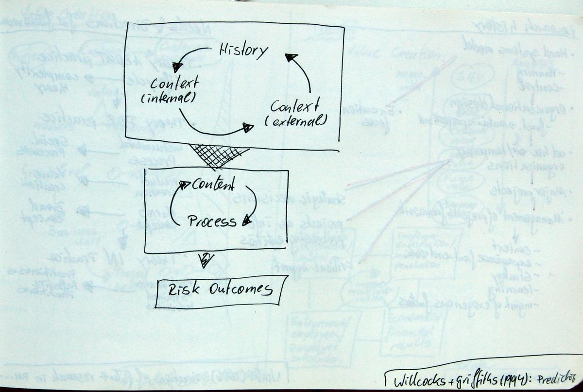 Risk Managment Framework