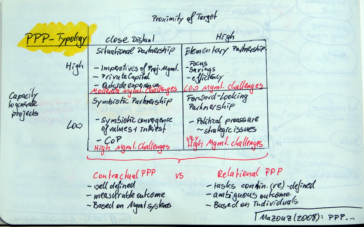 PPP Typology