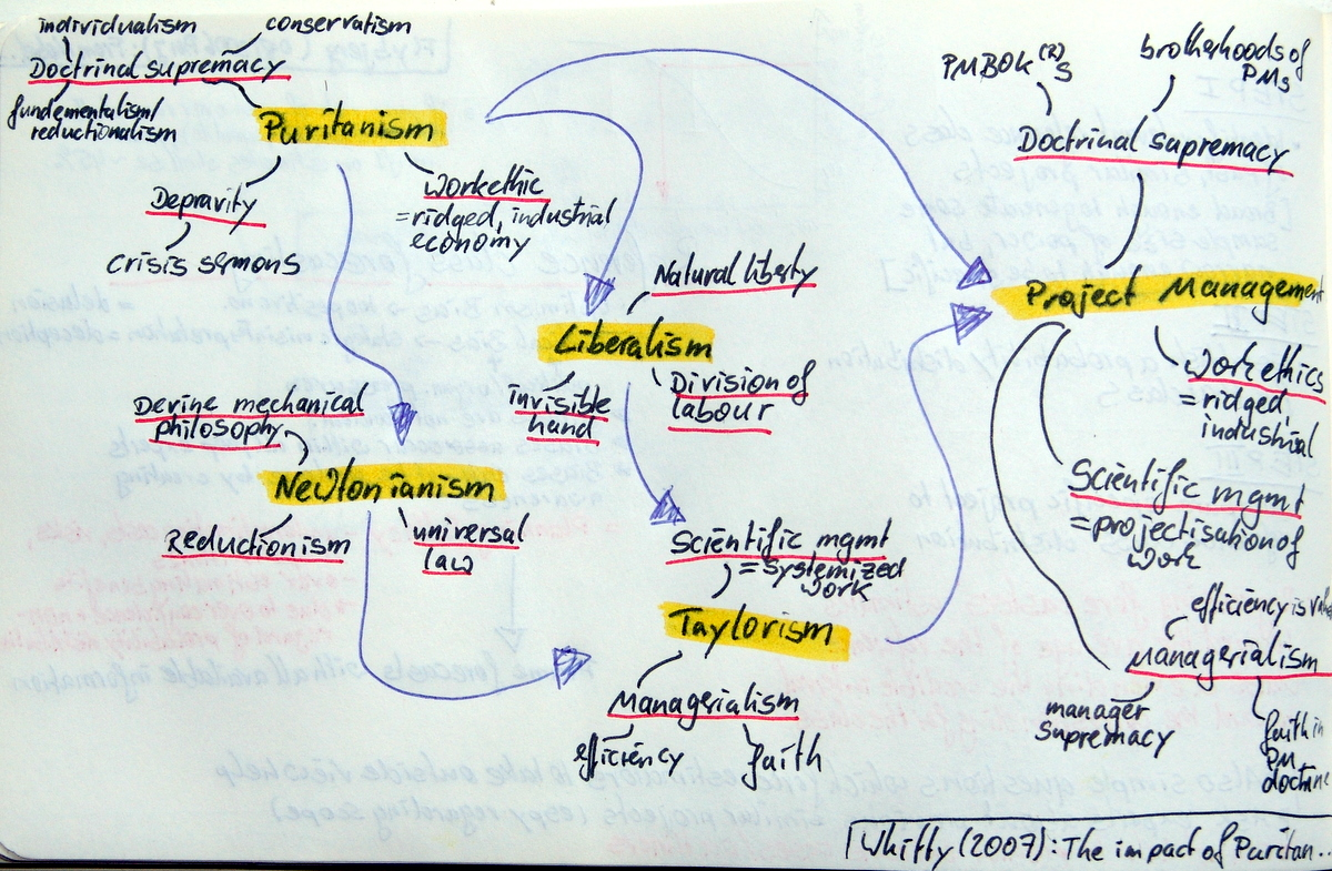 Puritan Ideology and Project Management