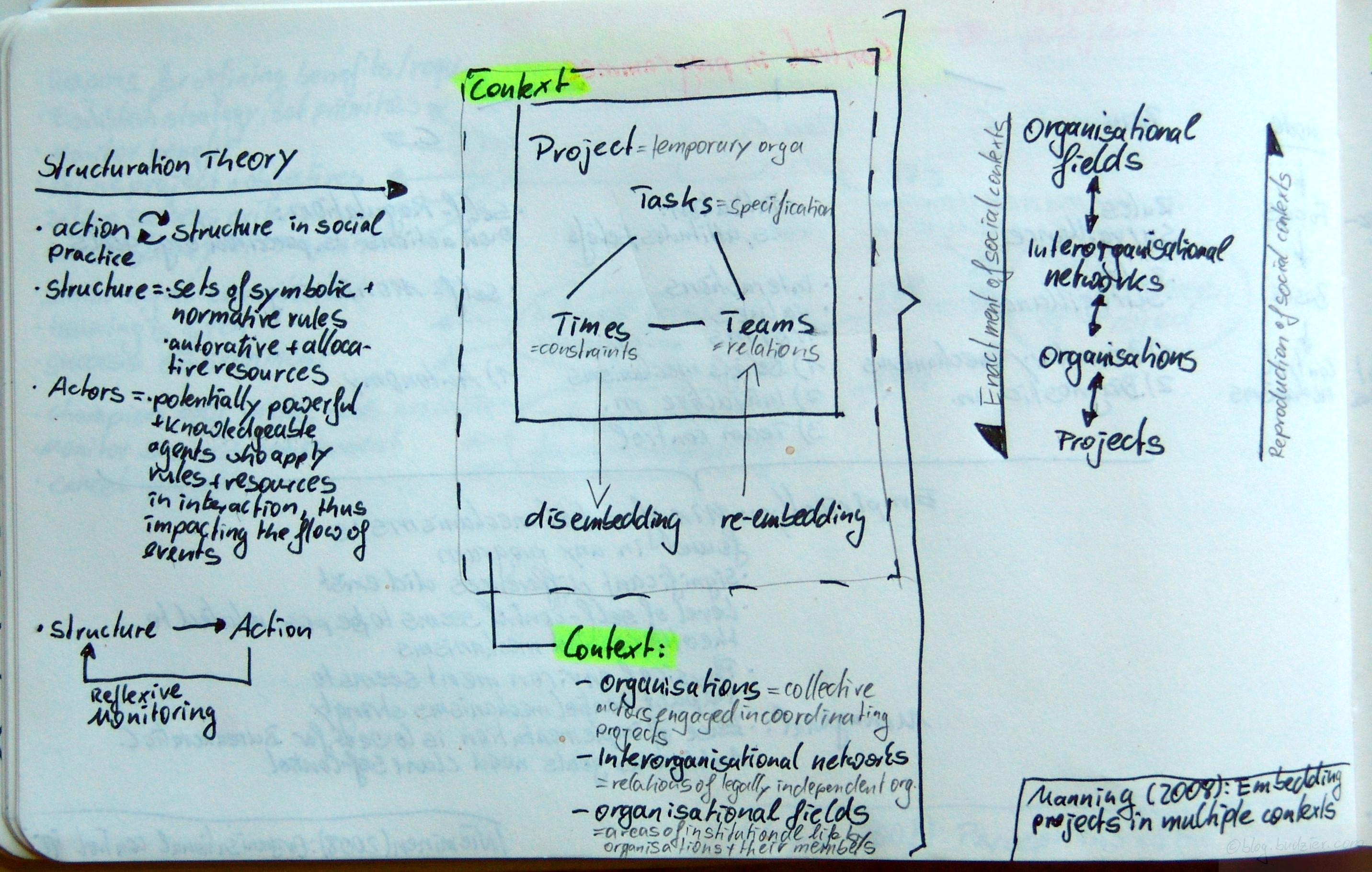 Embedding projects in multiple contexts – a structuration perspective (Manning, 2008)