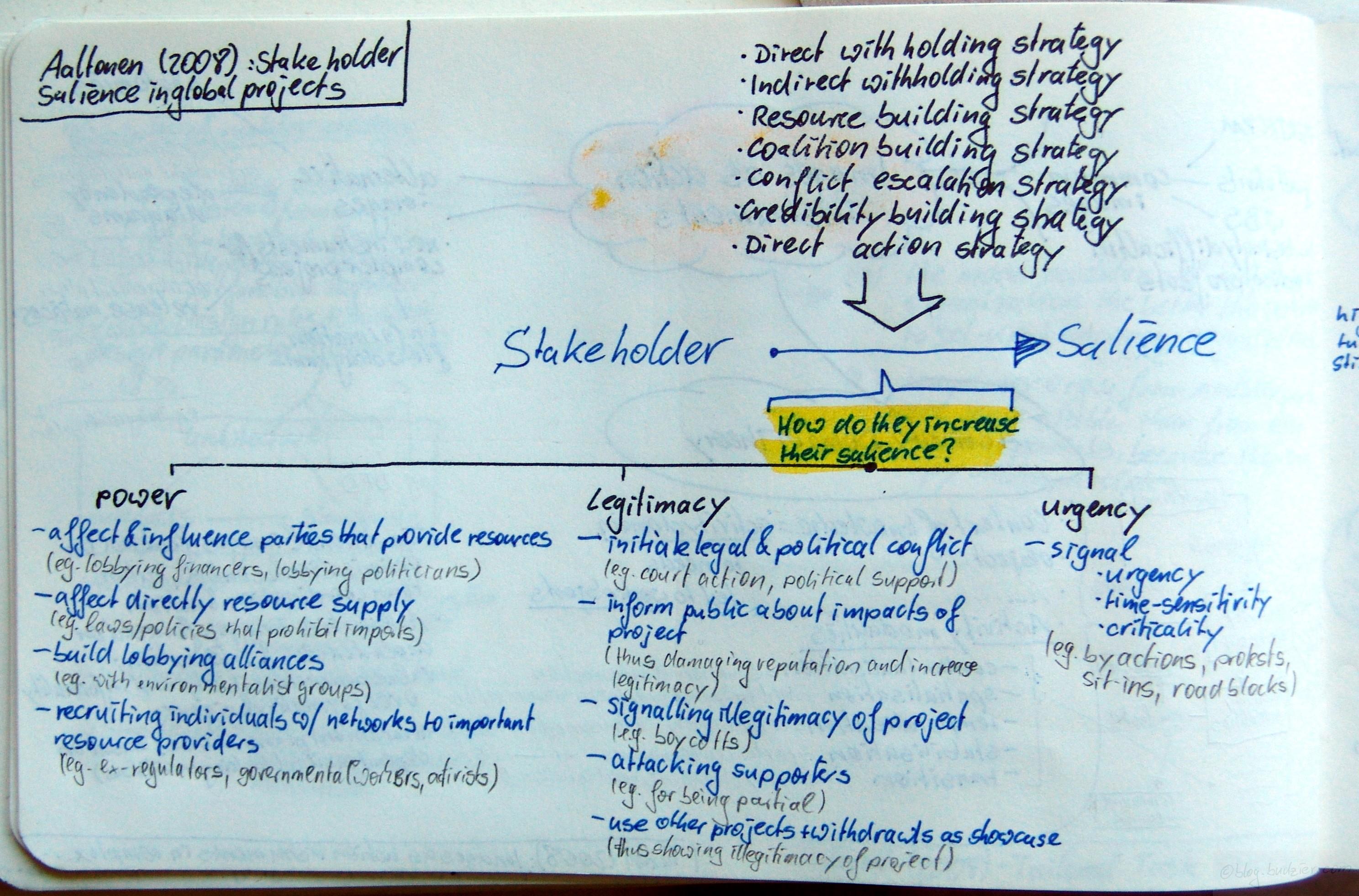 Stakeholder salience in global projects (Aaltonen et al., 2008)