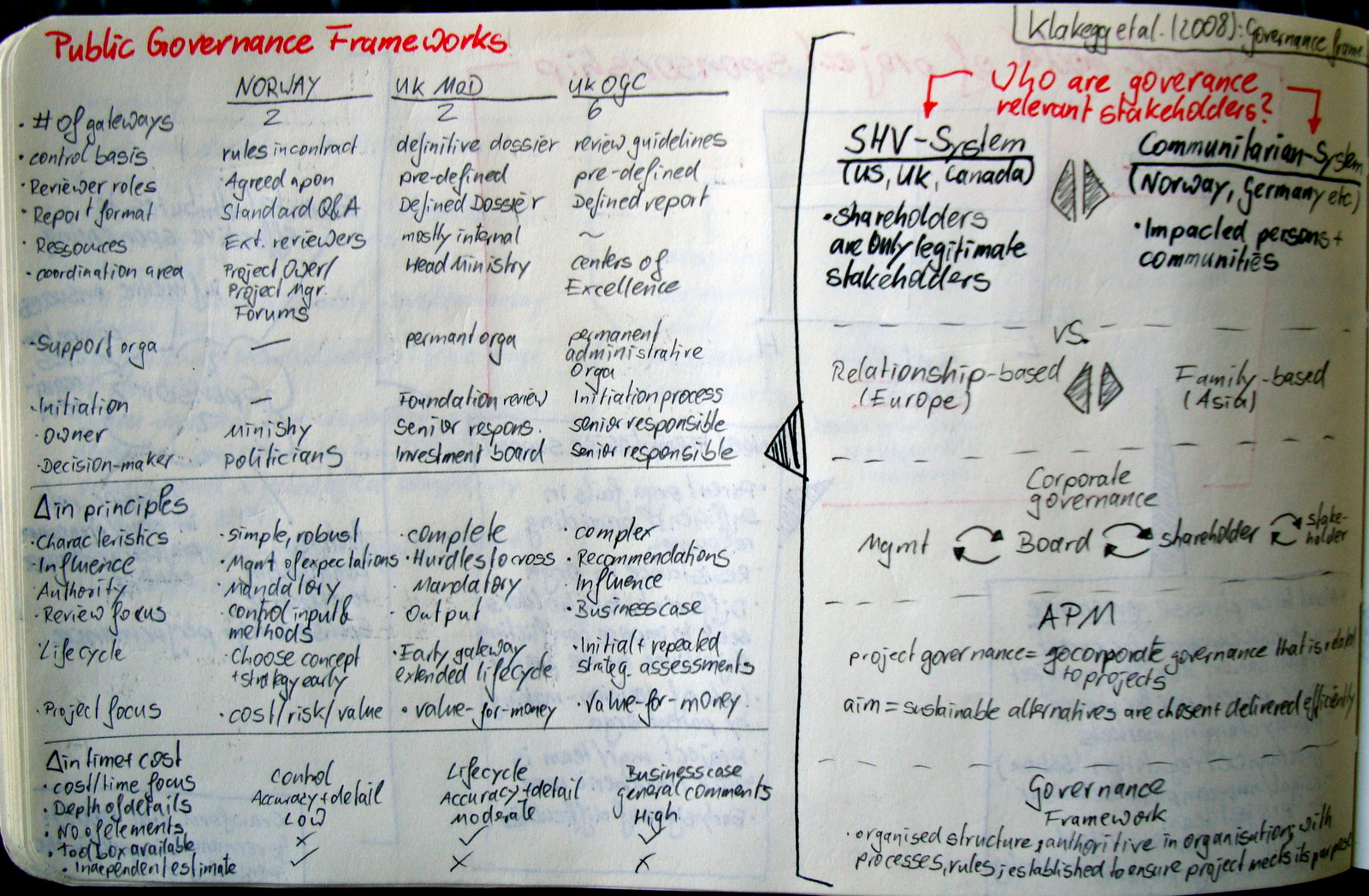 Governance Frameworks for Public Project Development and Estimation (Klakegg et al., 2008)